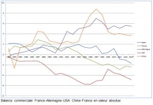 Balance commerciale, France, Chine, Allemagne, USA et Japon en valeur absolue