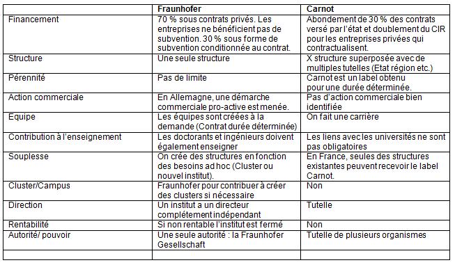 Comparaison Fraunhofer Carnot